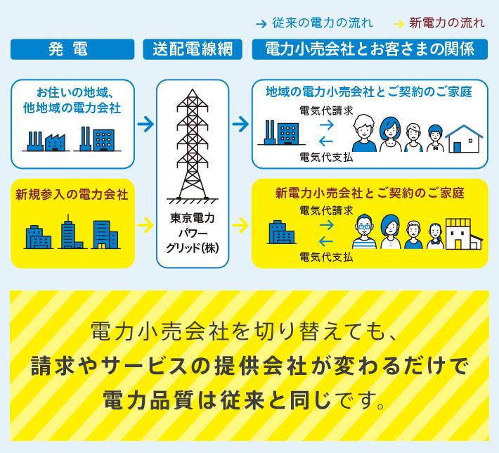 電力小売会社を切り替えても、請求やサービスの提供会社が変わるだけで電力品質は従来と同じです。