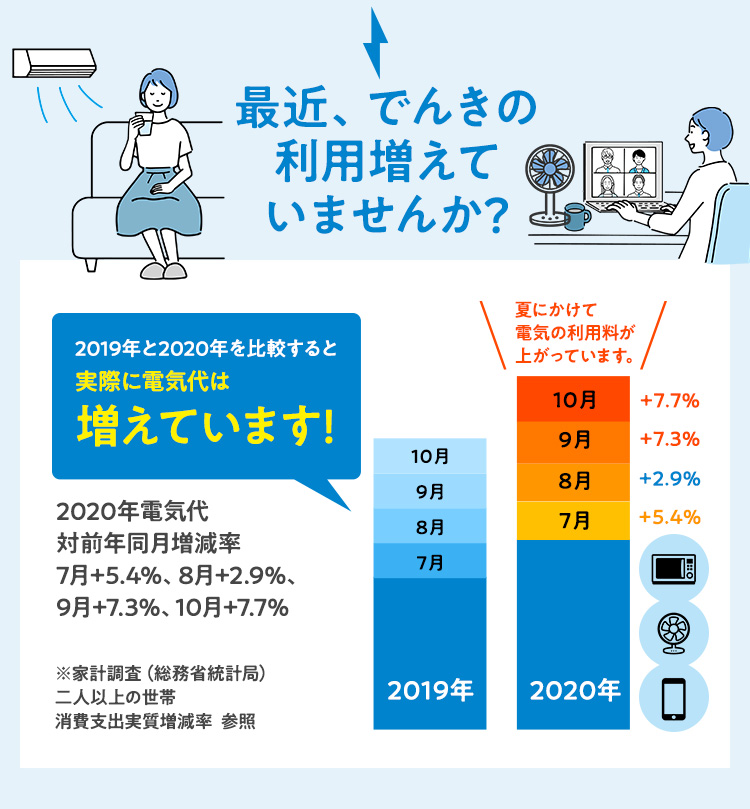 最近、でんきの利用増えていませんか? 2019年と2020年を比較すると実際に電気代は増えています! 2020年電気代対前年同月増減率 7月+5.4%、8月+2.9%、9月+7.3%、10月+7.7% ※家計調査(総務省統計局)二人以上の世帯消費支出実質増減率参照