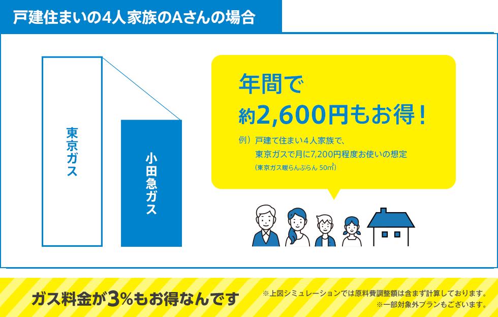 戸建住まいの4人家族のAさんの場合:年間で約2,600円もお得!例)戸建て住まい4人家族で、東京ガスで月に7,200円程度お使いの想定(東京ガス暖らんぷらん 45m3)ガス料金が3%もお得なんです※一部対象外プランもございます。