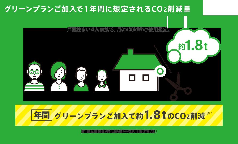 グリーンプランご加入で1年間に想定されるCO2削減量 戸建住まい4人家族で、月に400kWhご使用想定。 グリーンプランご加入で年間約1.8tのCO2削減※1 ※1 電気事業者別排出係数(平成30年度実績より)