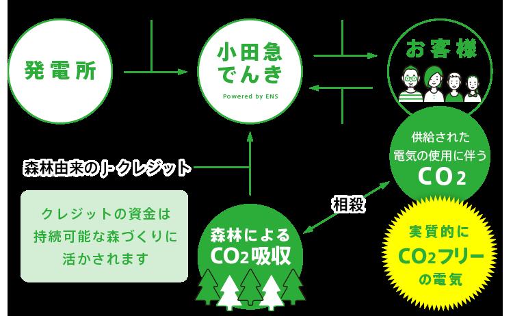 グリーンプランの仕組み模式図