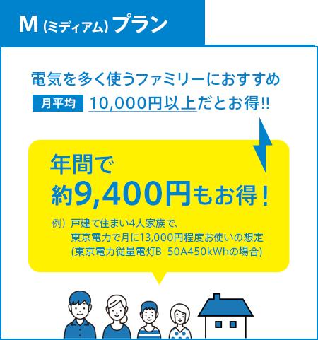 M(ミディアム)プラン 電気を多く使うファミリーにおすすめ 月平均10,000円以上だとお得!!年間で約9,400円もお得!例)戸建て住まい4人家族で、東京電力で月に13,000円程度お使いの想定(東京電力従量電灯B  50A450kWhの場合)