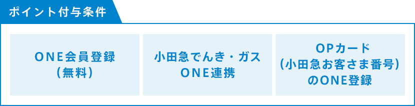 ポイント付与条件 ONE会員登録(無料)、小田急でんき・ガスONE連携、OPカード(小田急お客さま番号)のONE登録