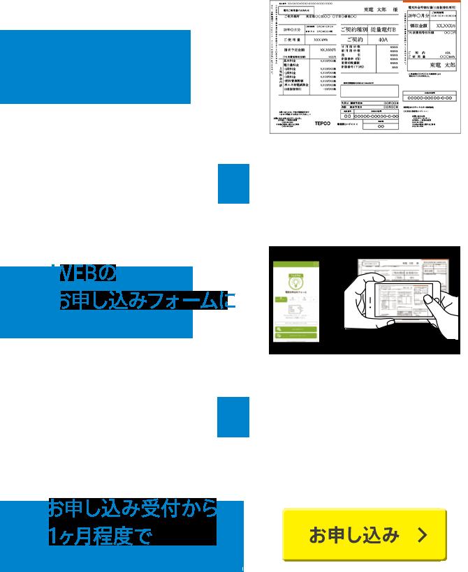 step 1 電気・ガスの検針票をご用意ください。step 2 WEBのお申し込みフォームにご入力ください。step 3 お申し込み受付から1ヶ月程度で契約が切り替わります。