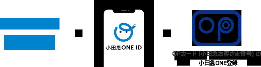小田急でんき、小田急ガス×ONE ID×OPカード(小田急お客さま番号)のONE登録