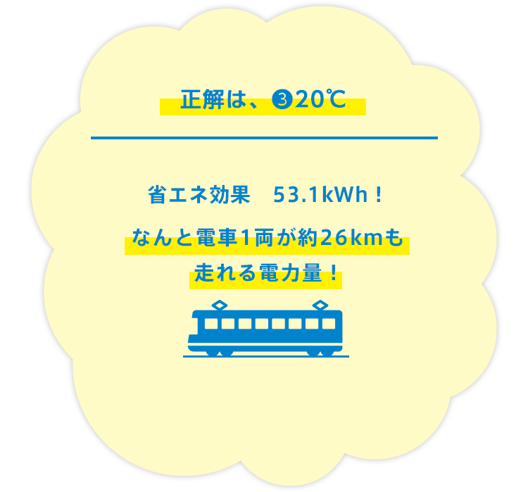 おごと〜!でもこれからは大丈夫!正解は20℃!!省エネ効果 53.1kWh!なんと電車1両が約26kmも走れる電力量〜!