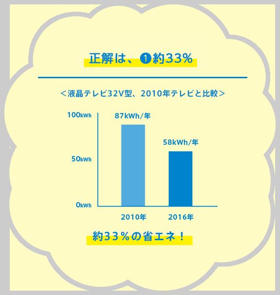 節電マスターって呼ばせて〜!<液晶テレビ32V型、2010年テレビと比較>2010年:87kWh/年 2016年:56kWh/年 約33%の省エネ!