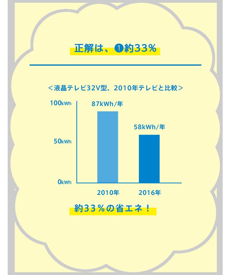 その解答、まぼろし~!でもレベルアップ~!正解は「約33%」<液晶テレビ32V型、2010年テレビと比較>2010年:87kWh/年 2016年:56kWh/年 約33%の省エネ!