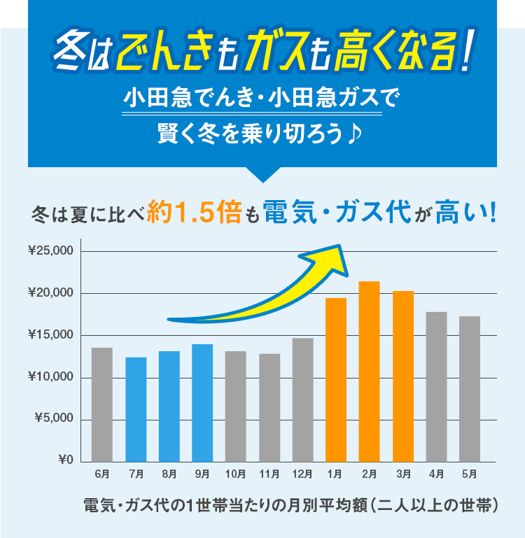 冬はでんきもガスも高くなる!小田急でんき・小田急ガスで賢く冬を乗り切ろう♪ 冬は夏に比べ約1.5倍も電気・ガス代が高い!